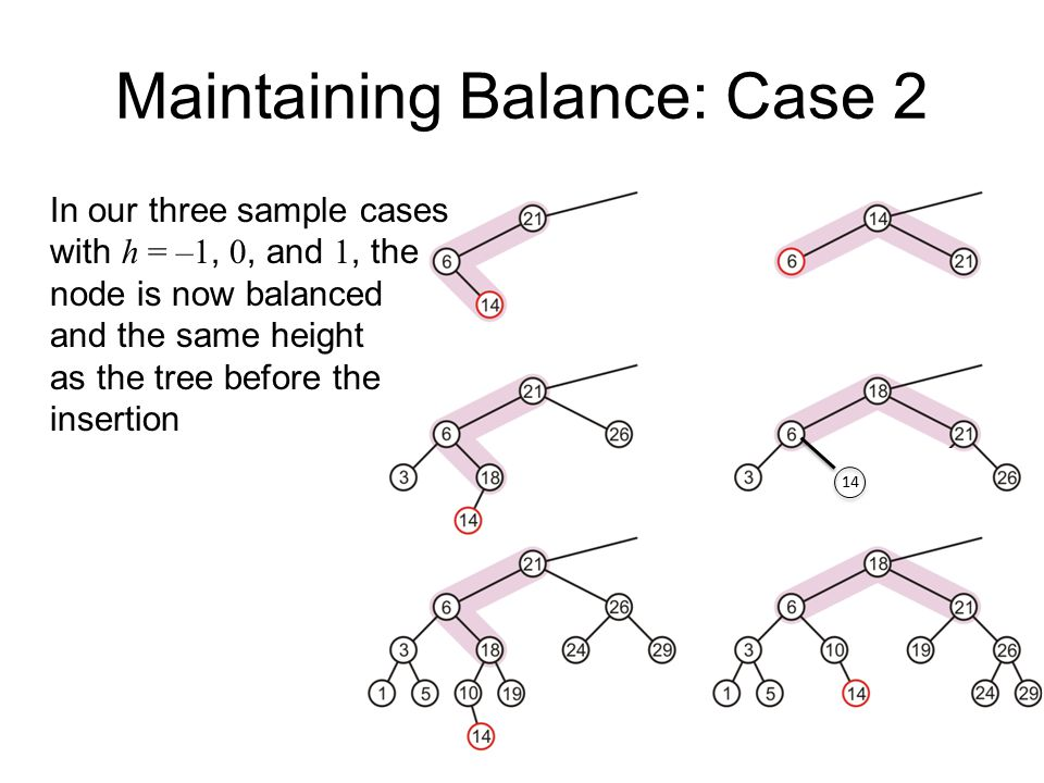 Maintaining Balance: Case 2 In our three sample cases with h = –1, 0, and 1, the node is now balanced and the same height as the tree before the inser