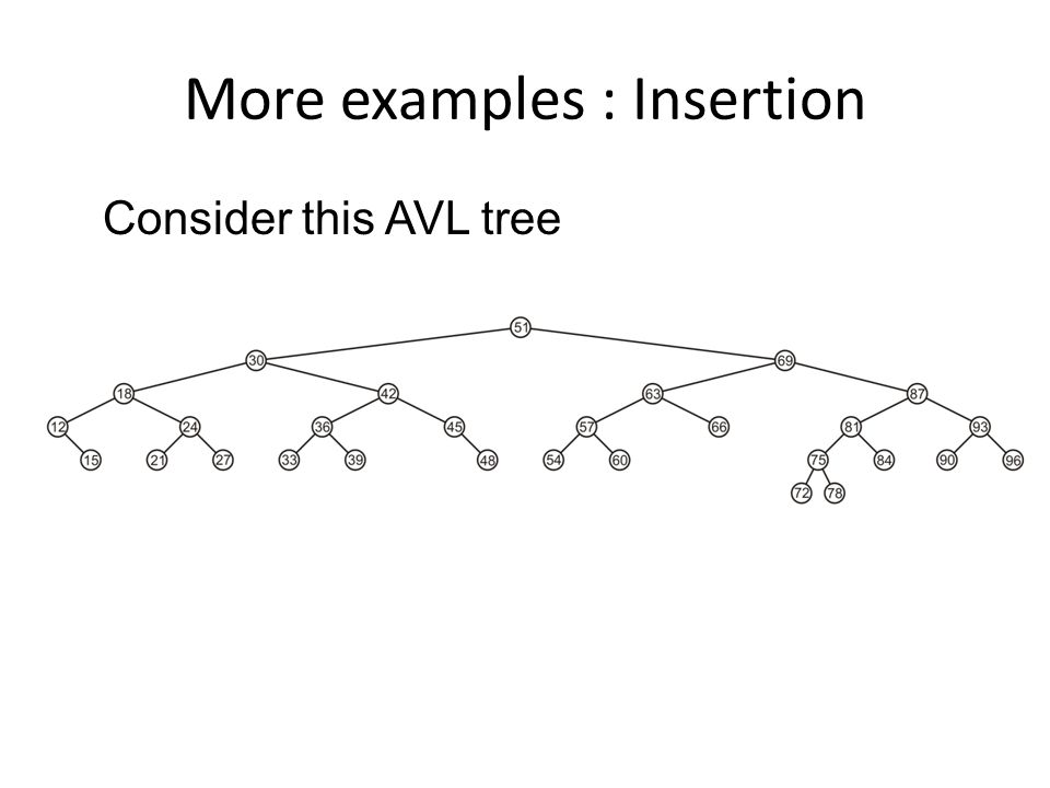 More examples : Insertion Consider this AVL tree