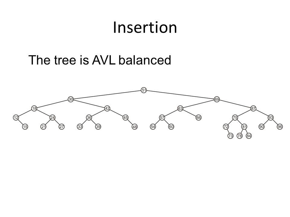 Insertion The tree is AVL balanced