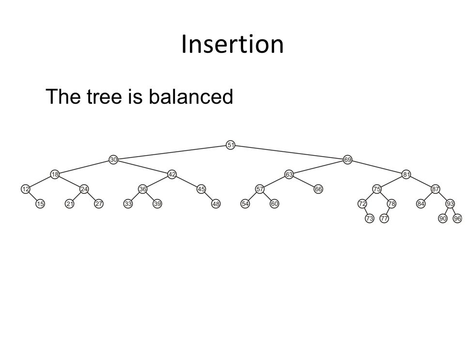 Insertion The tree is balanced