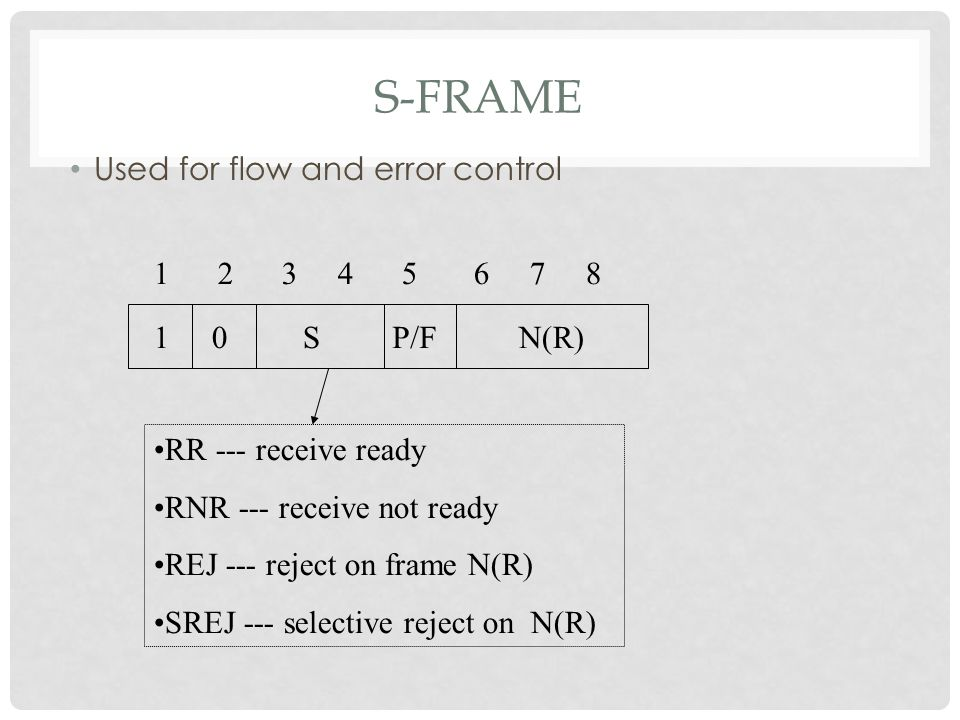S-FRAME Used for flow and error control 1 2 3 4 5 6 7 8 1SP/FN(R) RR --- receive ready RNR --- receive not ready REJ --- reject on frame N(R) SREJ --- selective reject on N(R) 0