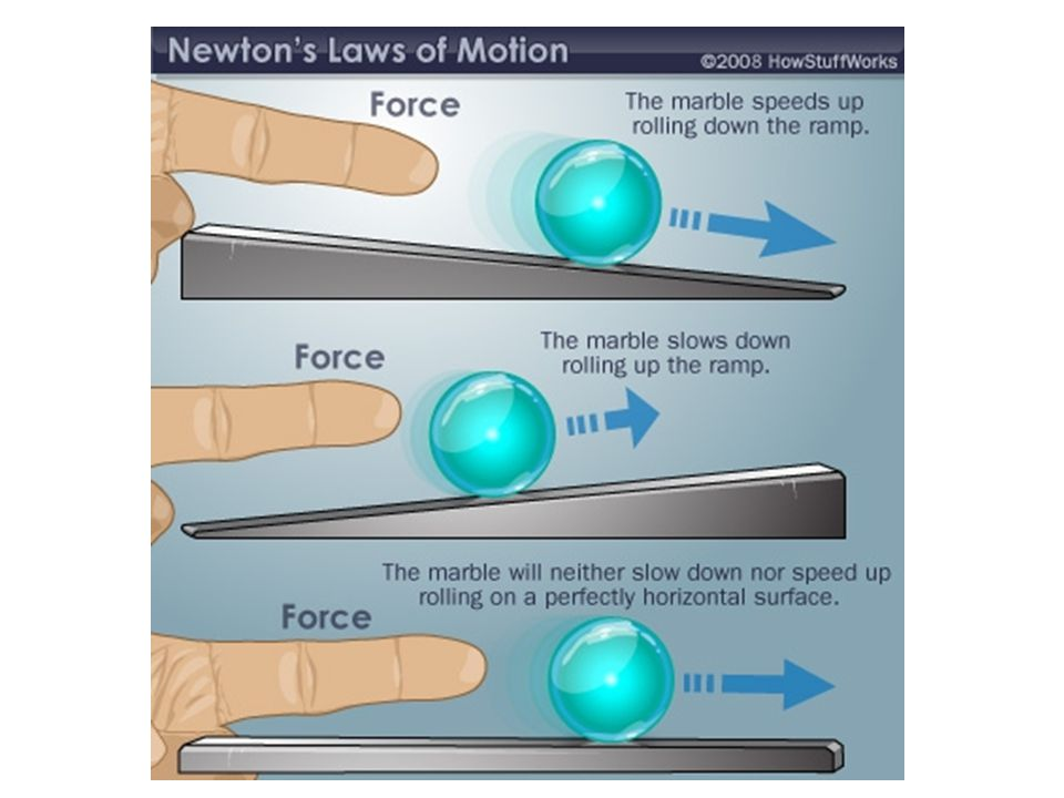 Newton's 3 Laws 1. Inertia 2. F = m x a 3. Action, Reaction