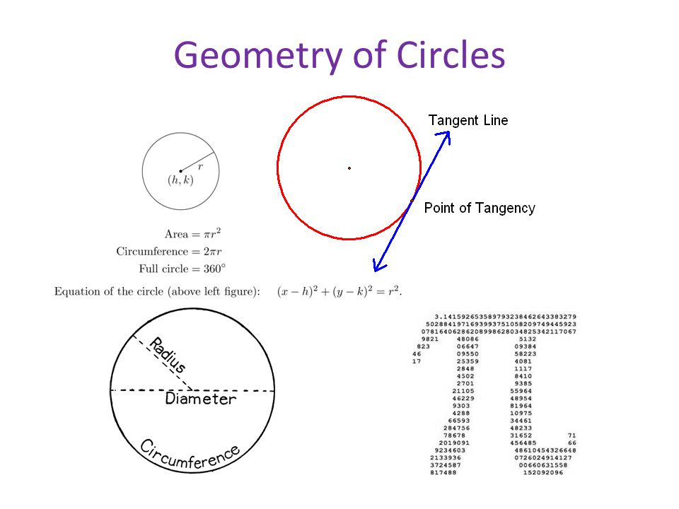 Geometry of Circles