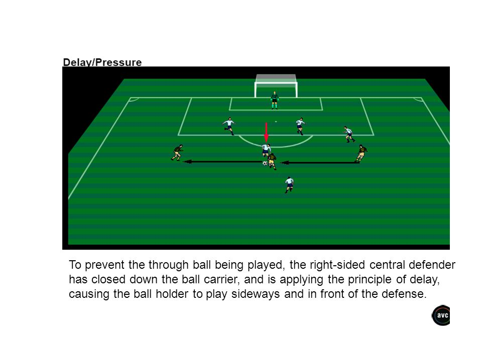 To prevent the through ball being played, the right-sided central defender has closed down the ball carrier, and is applying the principle of delay, c