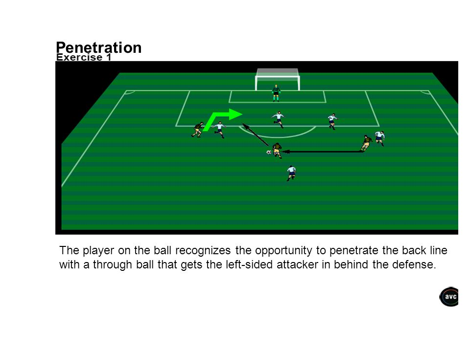 Penetration The player on the ball recognizes the opportunity to penetrate the back line with a through ball that gets the left-sided attacker in behi