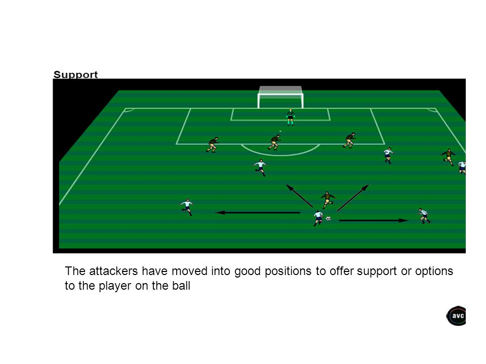 The attackers have moved into good positions to offer support or options to the player on the ball