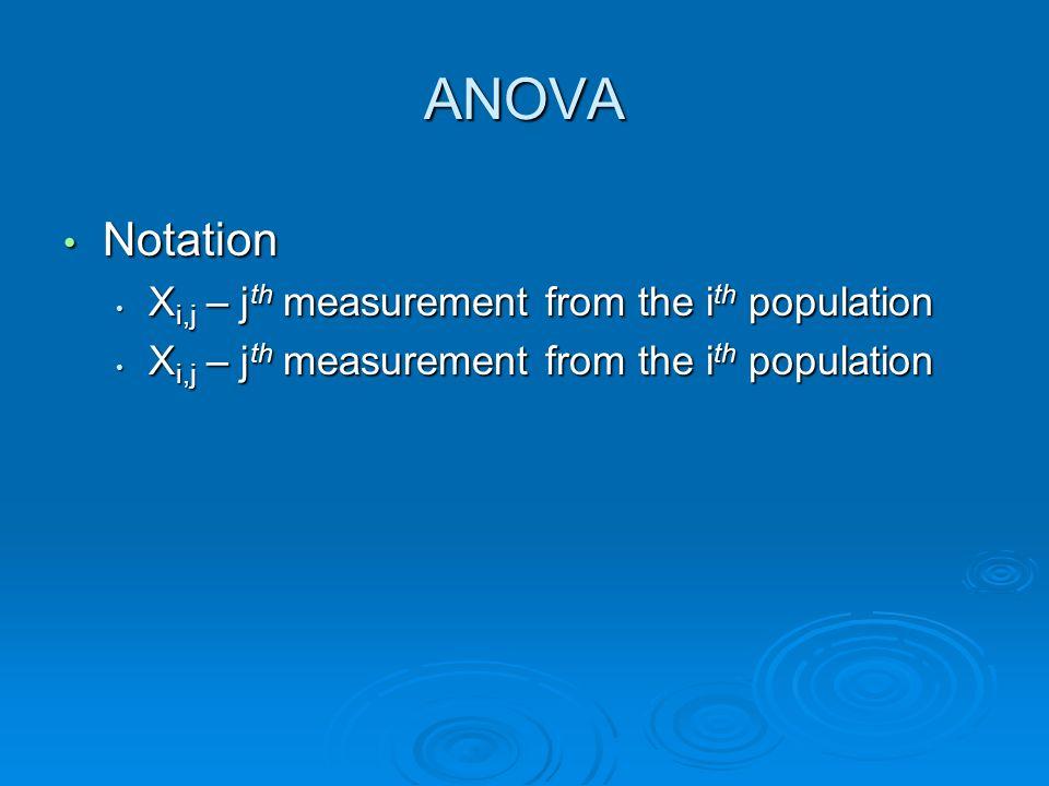 ANOVA (balanced) Mean square for treatments (between) Mean square for treatments (between)