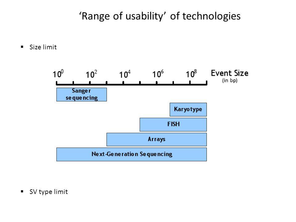 'Range of usability' of technologies  Size limit  SV type limit