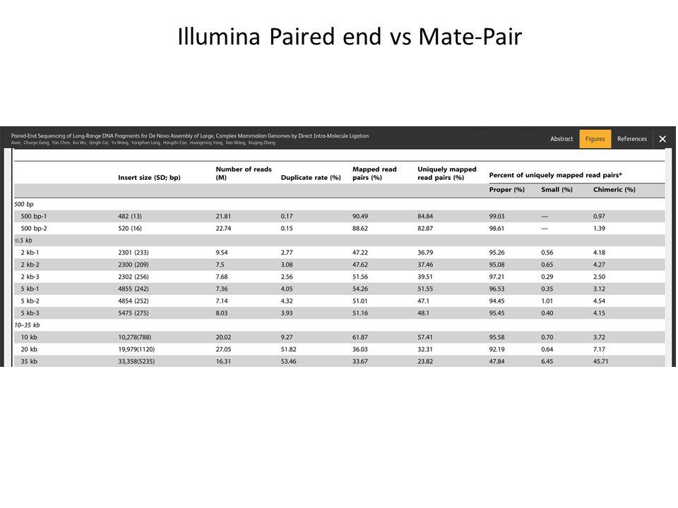 Illumina Paired end vs Mate-Pair