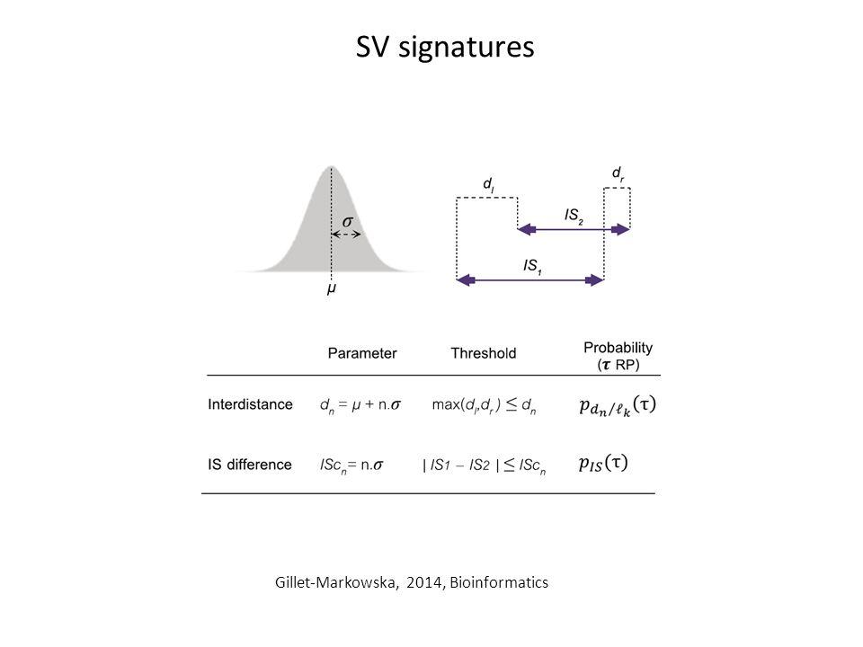 SV signatures Gillet-Markowska, 2014, Bioinformatics