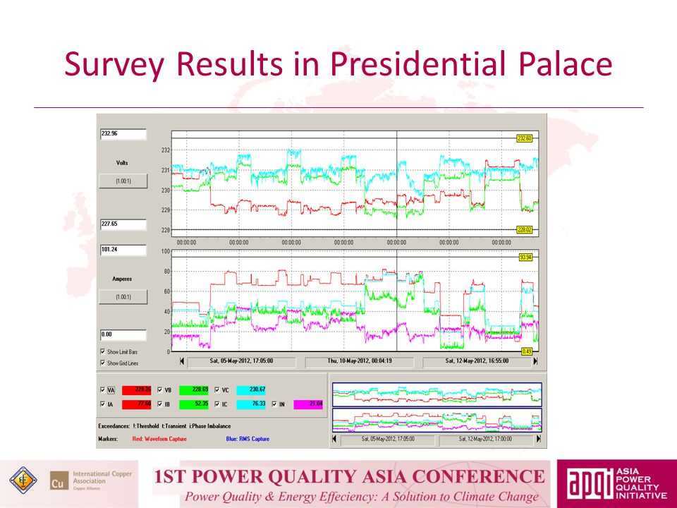 Survey Results in Presidential Palace