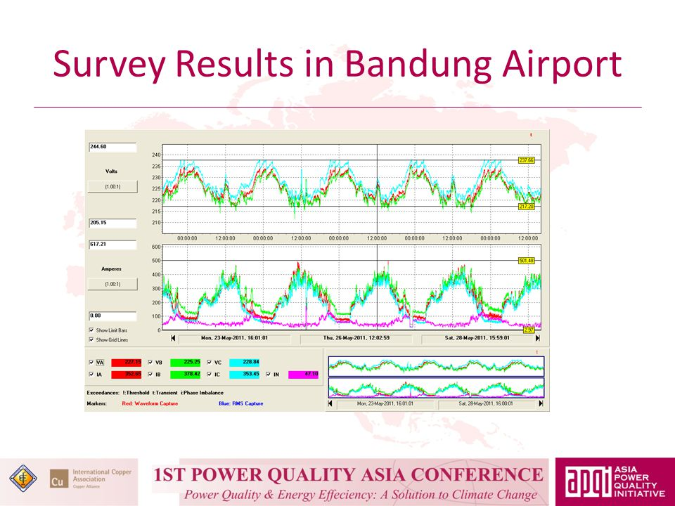 Survey Results in Bandung Airport