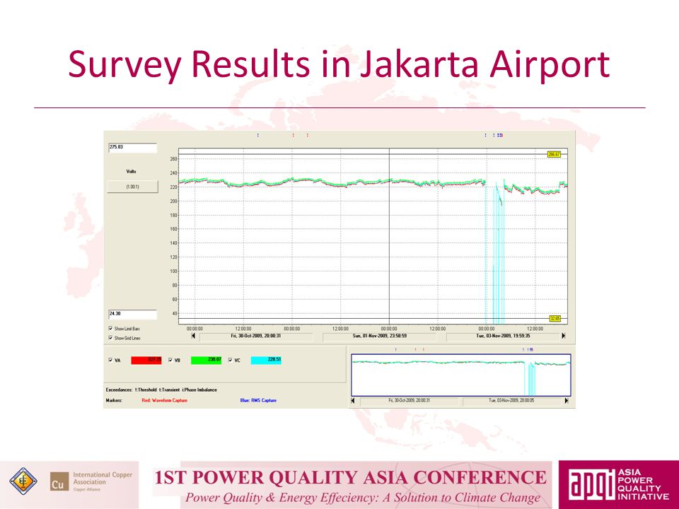 Survey Results in Jakarta Airport