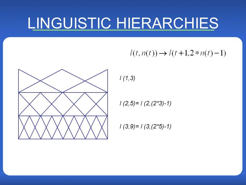 LINGUISTIC HIERARCHIES l (1,3) l (2,5)= l (2,(2*3)-1) l (3,9)= l (3,(2*5)-1) 39