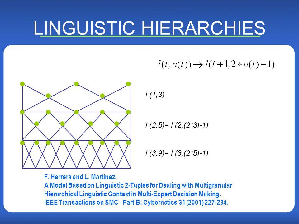 LINGUISTIC HIERARCHIES l (1,3) l (2,5)= l (2,(2*3)-1) l (3,9)= l (3,(2*5)-1) F.