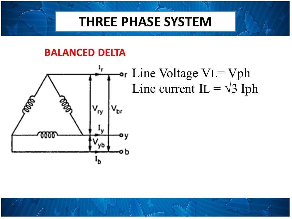 THREE PHASE SYSTEM BALANCED DELTA Line Voltage V L = Vph Line current I L = √3 Iph