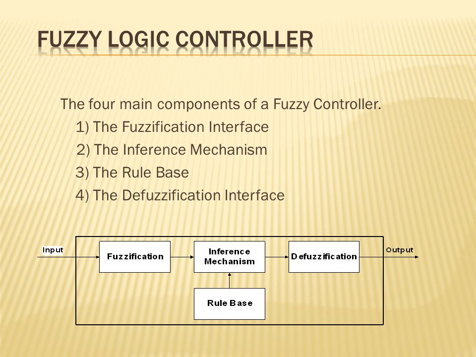 The four main components of a Fuzzy Controller. 1) The Fuzzification Interface 2) The Inference Mechanism 3) The Rule Base 4) The Defuzzification Inte