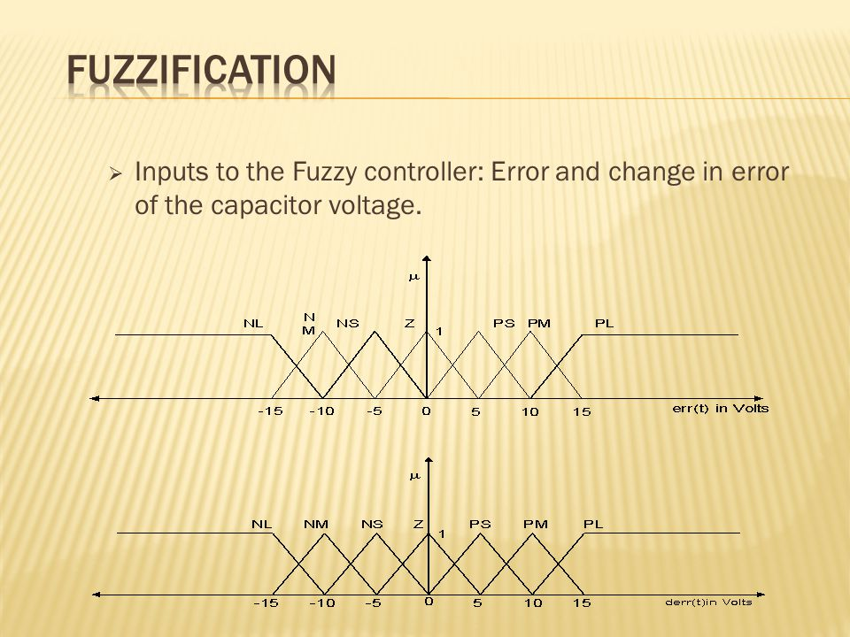  Inputs to the Fuzzy controller: Error and change in error of the capacitor voltage.