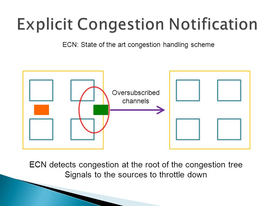 Oversubscribed channels ECN detects congestion at the root of the congestion tree Signals to the sources to throttle down ECN: State of the art congestion handling scheme
