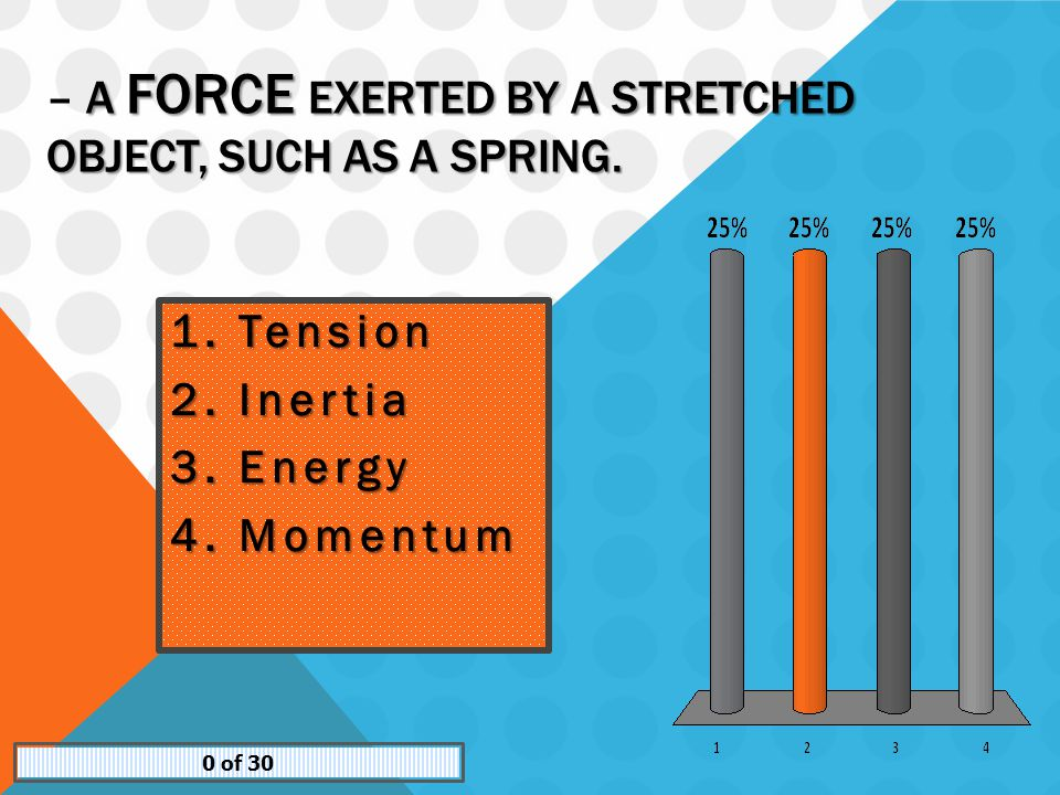A FORCE EXERTED BY A STRETCHED OBJECT, SUCH AS A SPRING.