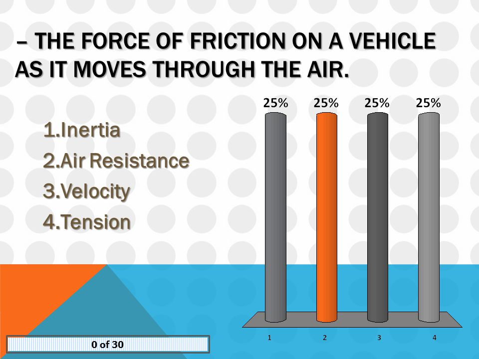– THE FORCE OF FRICTION ON A VEHICLE AS IT MOVES THROUGH THE AIR.