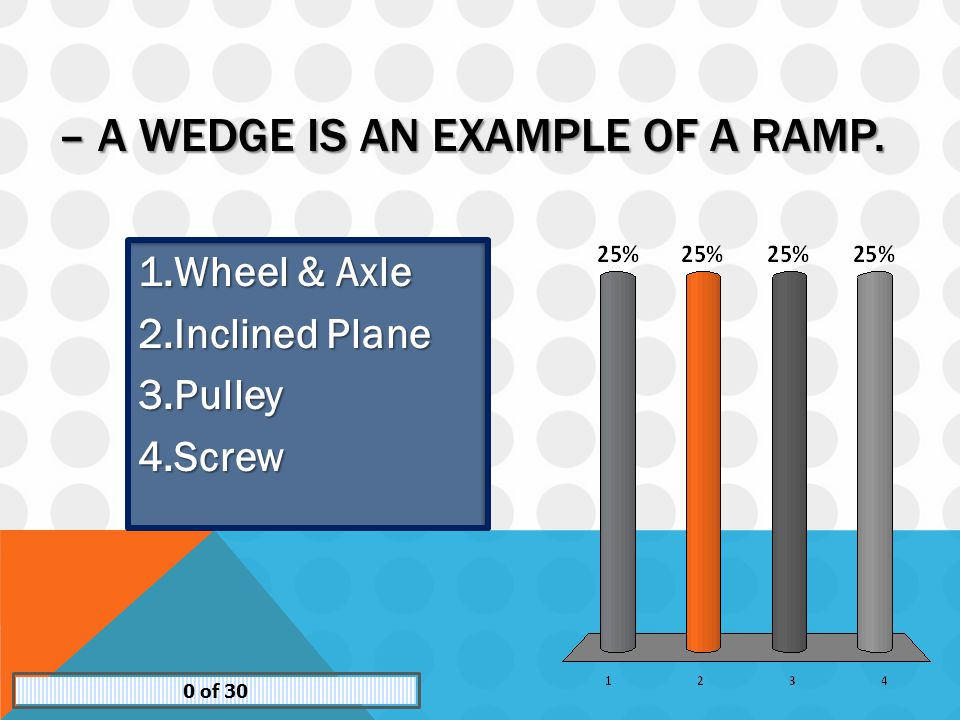 – A WEDGE IS AN EXAMPLE OF A RAMP. 1.Wheel & Axle 2.Inclined Plane 3.Pulley 4.Screw 0 of 30