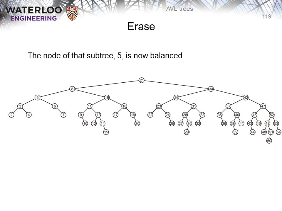 119 AVL trees Erase The node of that subtree, 5, is now balanced