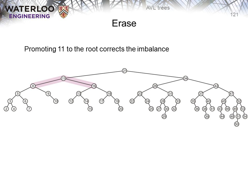 121 AVL trees Erase Promoting 11 to the root corrects the imbalance
