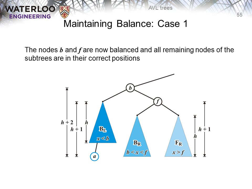55 AVL trees Maintaining Balance: Case 1 The nodes b and f are now balanced and all remaining nodes of the subtrees are in their correct positions