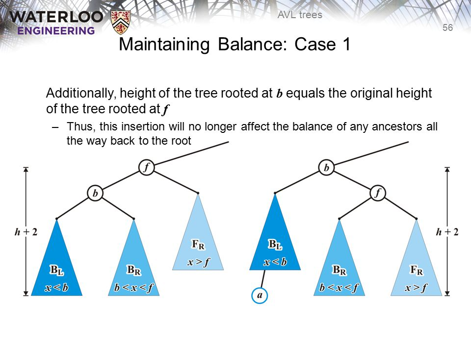 56 AVL trees Maintaining Balance: Case 1 Additionally, height of the tree rooted at b equals the original height of the tree rooted at f –Thus, this i