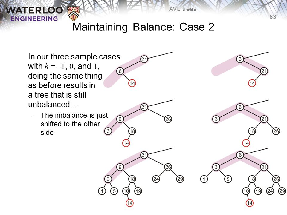 63 AVL trees Maintaining Balance: Case 2 In our three sample cases with h = –1, 0, and 1, doing the same thing as before results in a tree that is sti