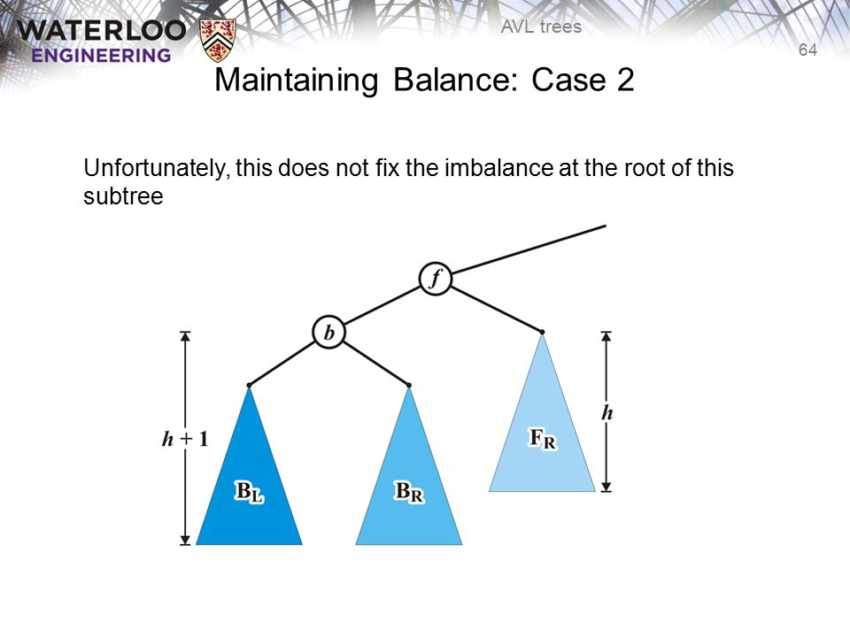 64 AVL trees Maintaining Balance: Case 2 Unfortunately, this does not fix the imbalance at the root of this subtree