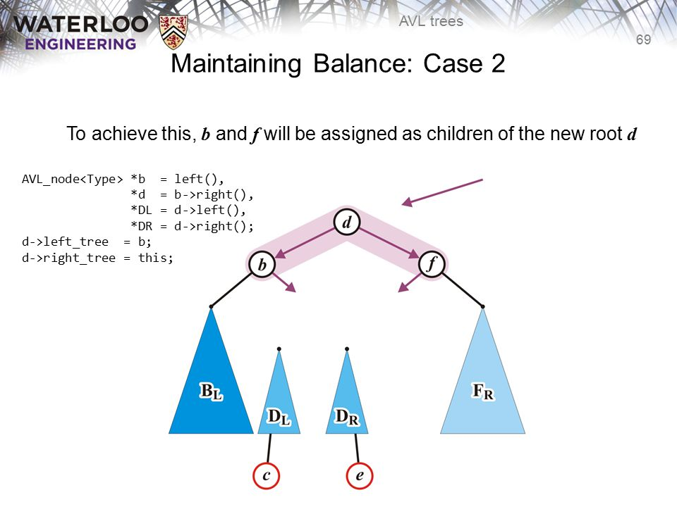 69 AVL trees Maintaining Balance: Case 2 To achieve this, b and f will be assigned as children of the new root d d->left_tree = b; d->right_tree = thi