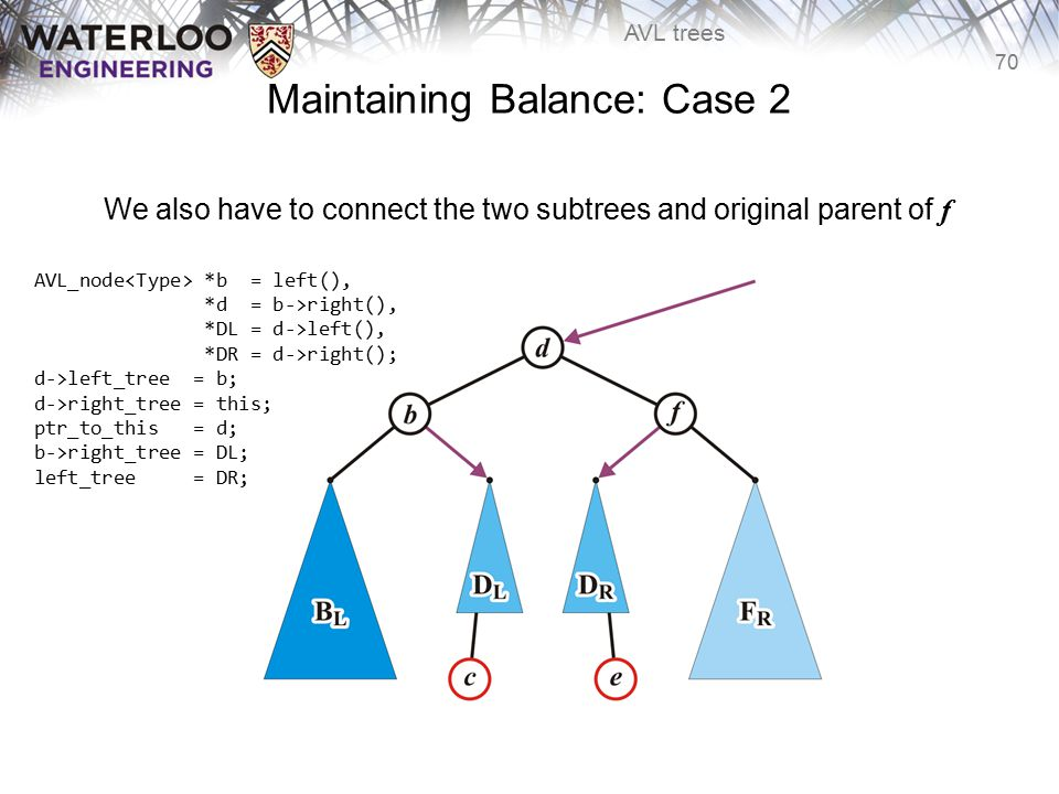 70 AVL trees Maintaining Balance: Case 2 We also have to connect the two subtrees and original parent of f ptr_to_this = d; b->right_tree = DL; left_t
