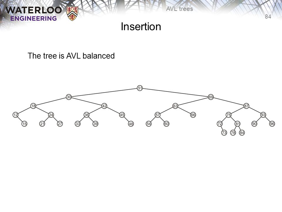 84 AVL trees Insertion The tree is AVL balanced
