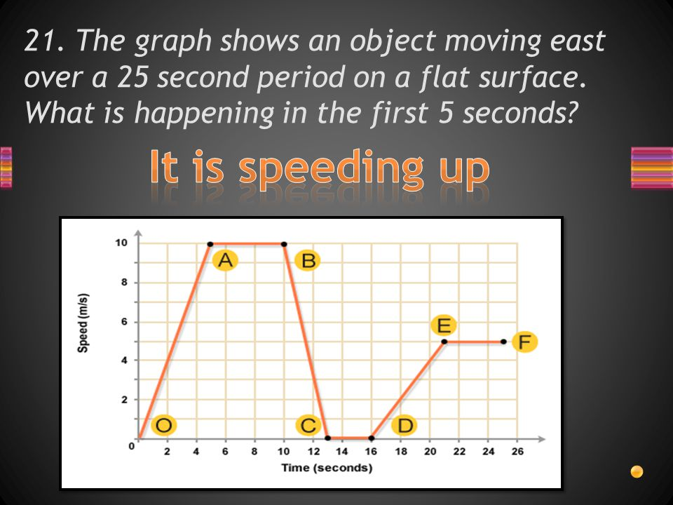 21. The graph shows an object moving east over a 25 second period on a flat surface.