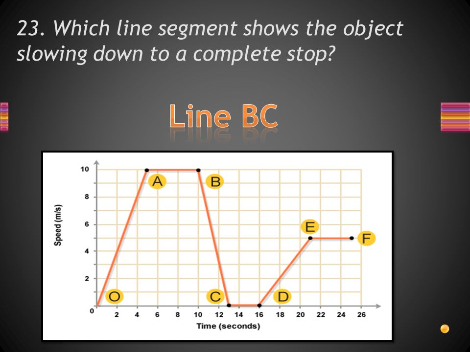 23. Which line segment shows the object slowing down to a complete stop?
