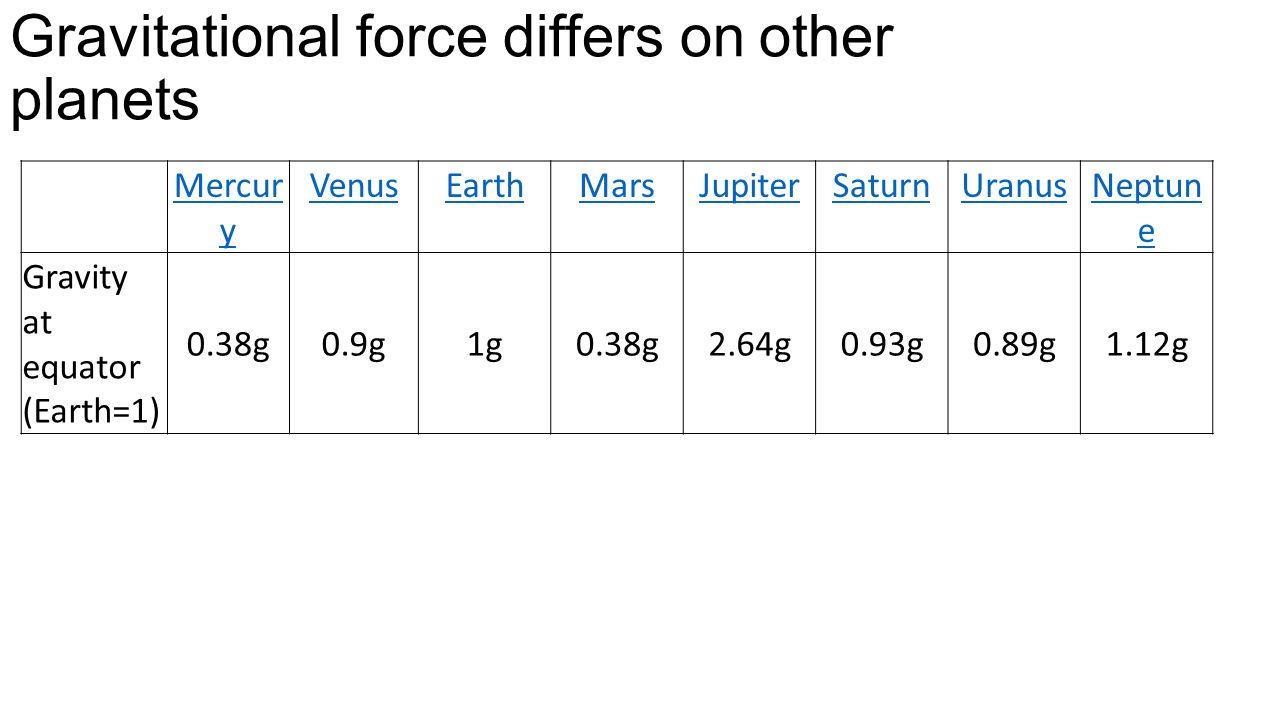 Gravitational force differs on other planets Mercur y VenusEarthMarsJupiterSaturnUranusNeptun e Gravity at equator (Earth=1) 0.38g0.9g1g0.38g2.64g0.93