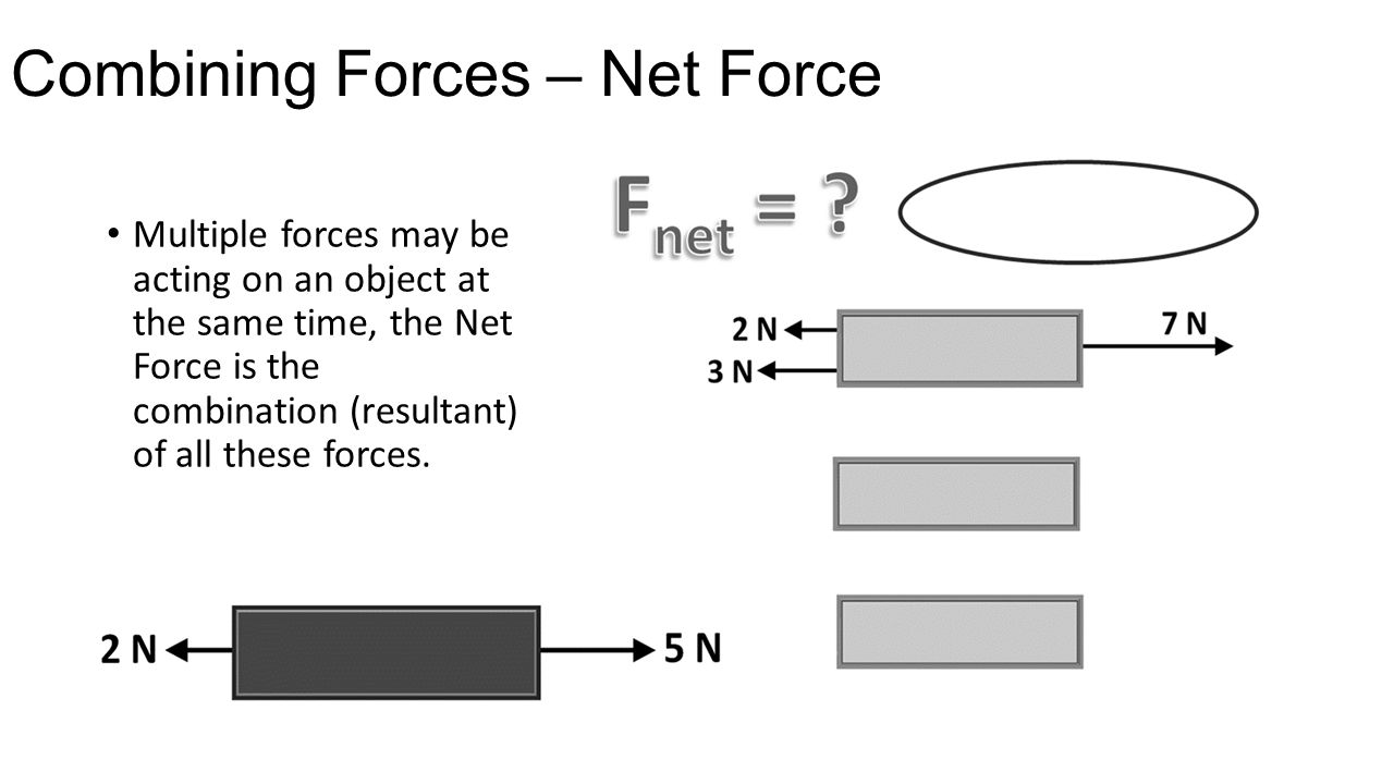Combining Forces – Net Force Multiple forces may be acting on an object at the same time, the Net Force is the combination (resultant) of all these fo