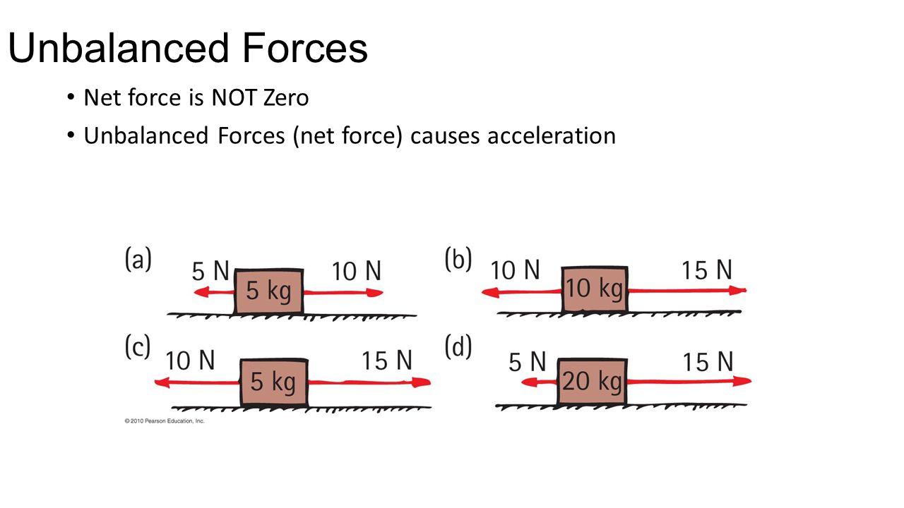 Unbalanced Forces Net ...