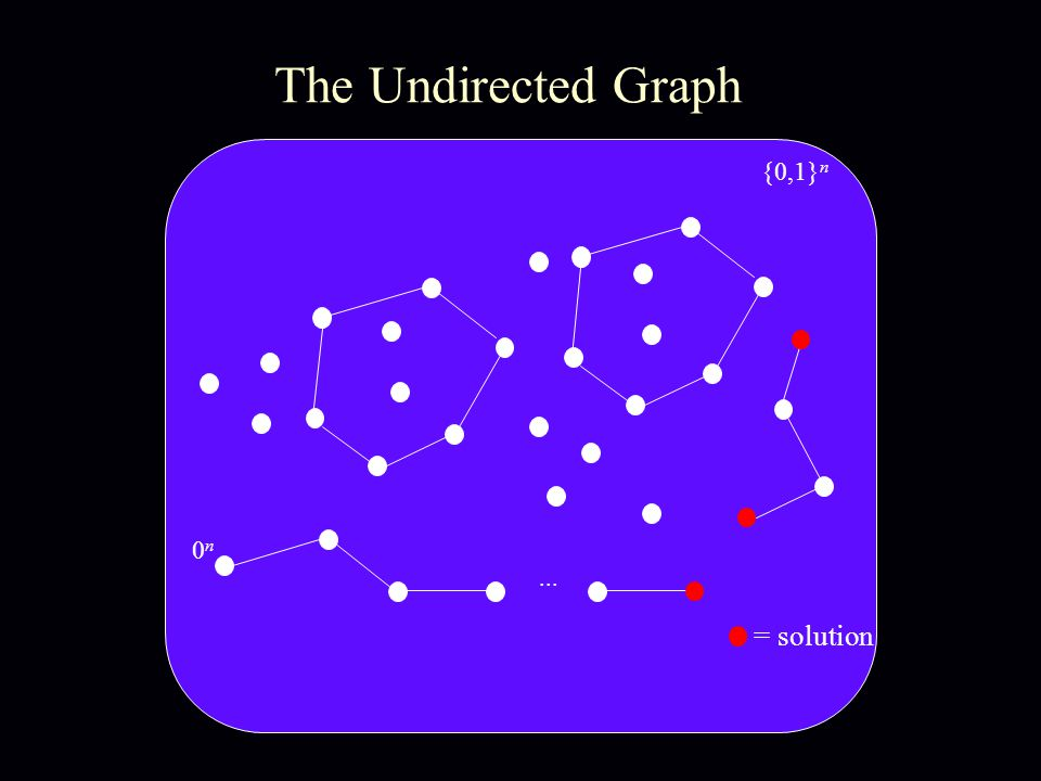 {0,1} n... 0n0n The Undirected Graph = solution