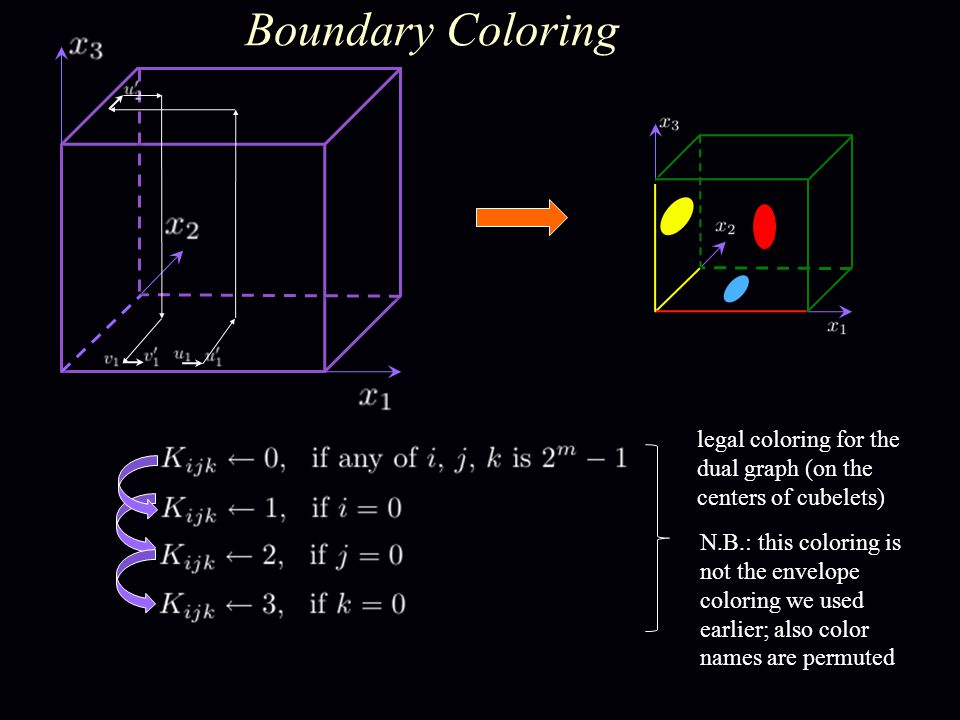 Boundary Coloring legal coloring for the dual graph (on the centers of cubelets) N.B.: this coloring is not the envelope coloring we used earlier; also color names are permuted