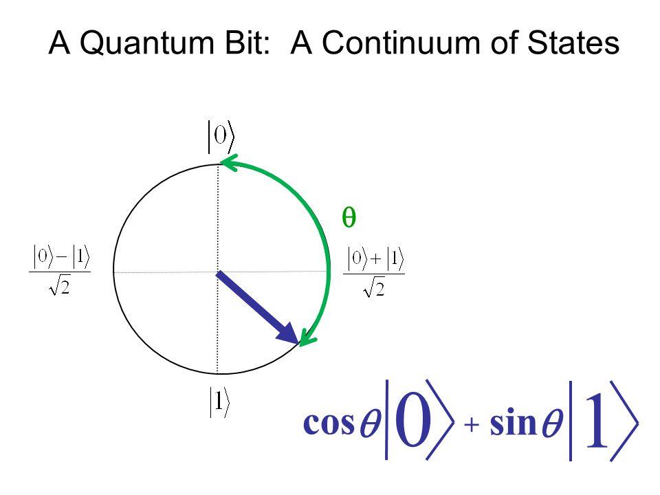 A Quantum Bit: A Continuum of States sin cos   0 1 