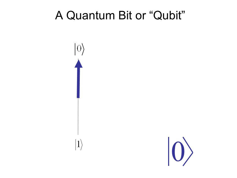 "A Quantum Bit or ""Qubit"" 0"
