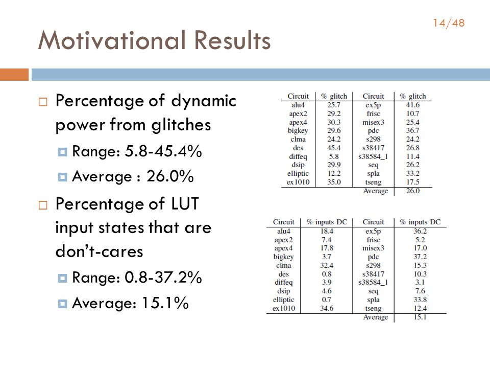14/48 Motivational Results  Percentage of dynamic power from glitches  Range: 5.8-45.4%  Average : 26.0%  Percentage of LUT input states that are don't-cares  Range: 0.8-37.2%  Average: 15.1%