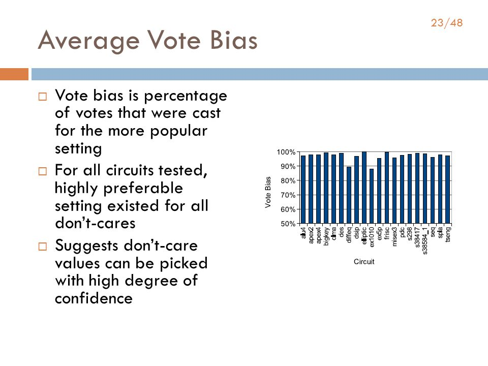 23/48 Average Vote Bias  Vote bias is percentage of votes that were cast for the more popular setting  For all circuits tested, highly preferable setting existed for all don't-cares  Suggests don't-care values can be picked with high degree of confidence