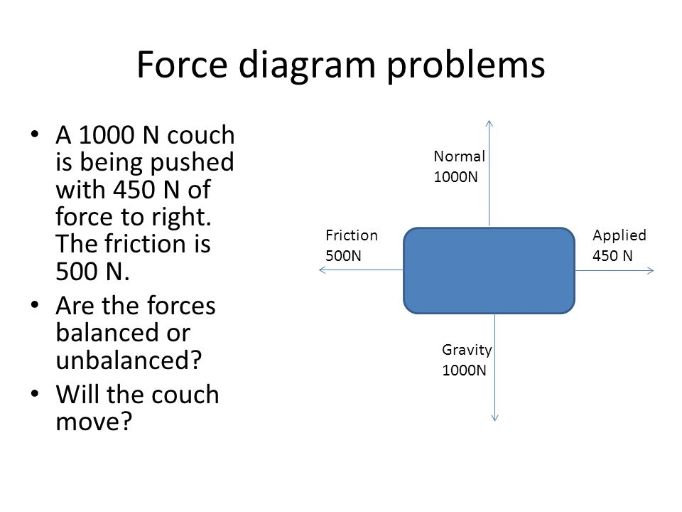 Force diagram problems A 1000 N couch is being pushed with 450 N of force to right. The friction is 500 N. Are the forces balanced or unbalanced? Will