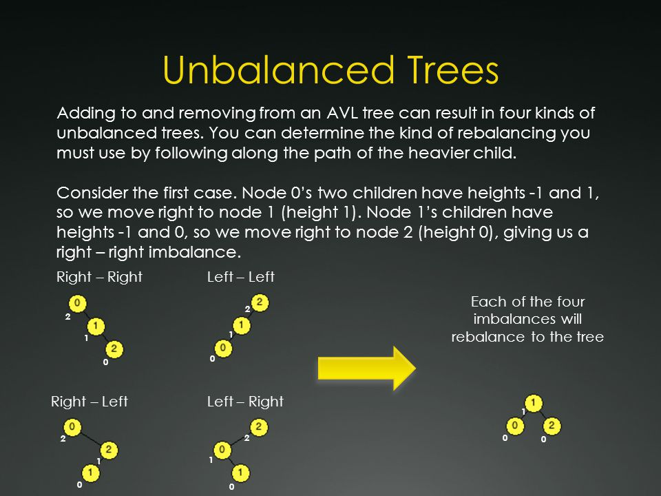 Right – Right Imbalance In the example below, node 5 has been added to the tree.