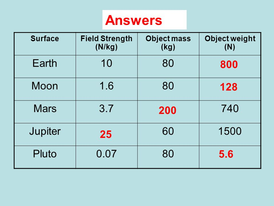 Complete Answers SurfaceField Strength (N/kg) Object mass (kg) Object weight (N) Earth1080 Moon1.680 Mars3.7740 Jupiter601500 Pluto0.0780 800 128 200