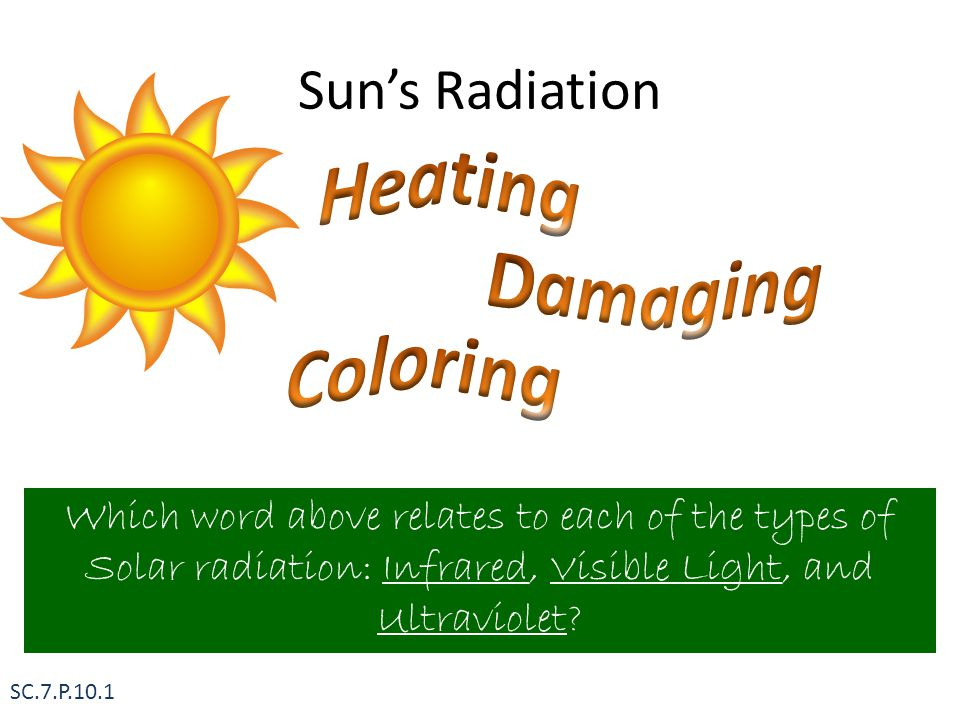 Sun's Radiation Which word above relates to each of the types of Solar radiation: Infrared, Visible Light, and Ultraviolet? SC.7.P.10.1